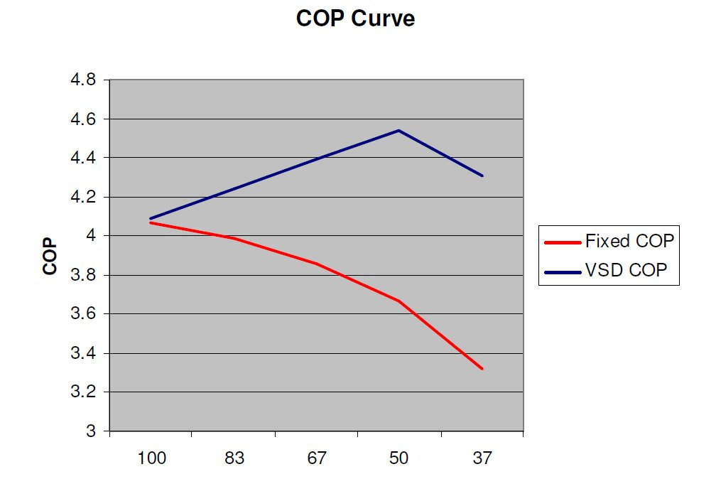 COP Curve